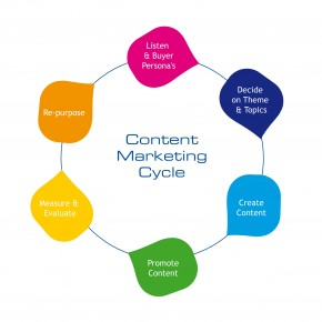 Vad är innehållsmarknadsföring?