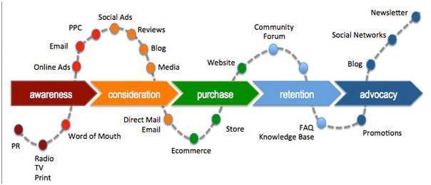 Content marketing innehåll